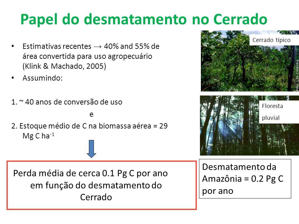 Papel do desmatamento no Cerrado Estimativas recentes 40% and 55% de área convertida para uso agropecuário (Klink & Machado, 2005) Assumindo: 1. ~ 40