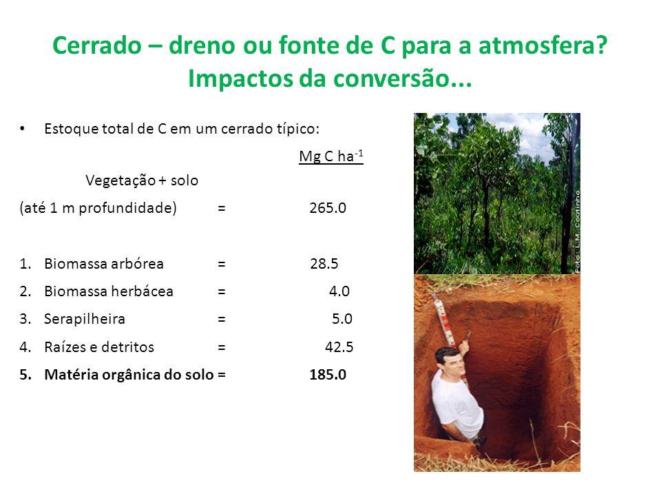 Cerrado – dreno ou fonte de C para a atmosfera? Impactos da conversão... Estoque total de C em um cerrado típico: Mg C ha -1 Vegetação + solo (até 1 m