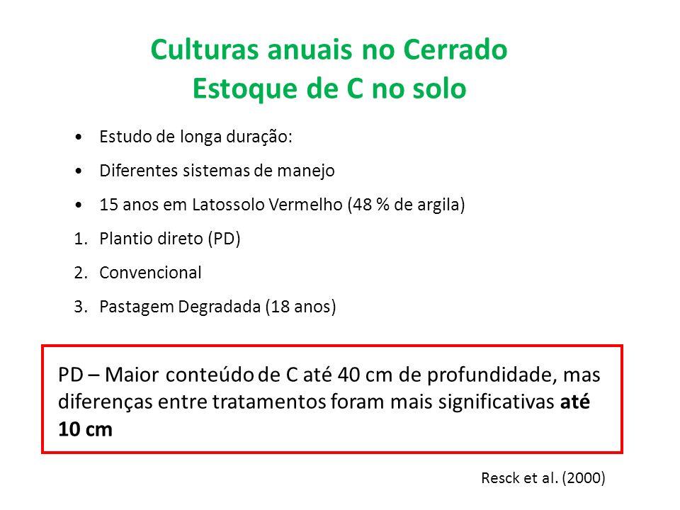 Culturas anuais no Cerrado Estoque de C no solo Estudo de longa duração: Diferentes sistemas de manejo 15 anos em Latossolo Vermelho (48 % de argila)