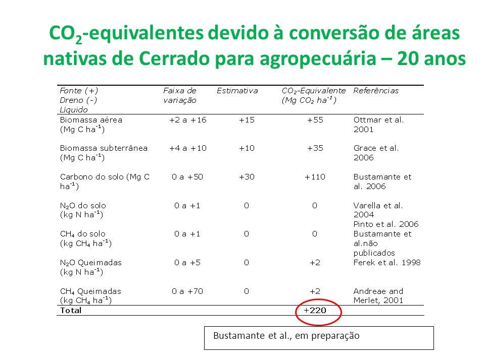 CO 2 -equivalentes devido à conversão de áreas nativas de Cerrado para agropecuária – 20 anos Bustamante et al., em preparação
