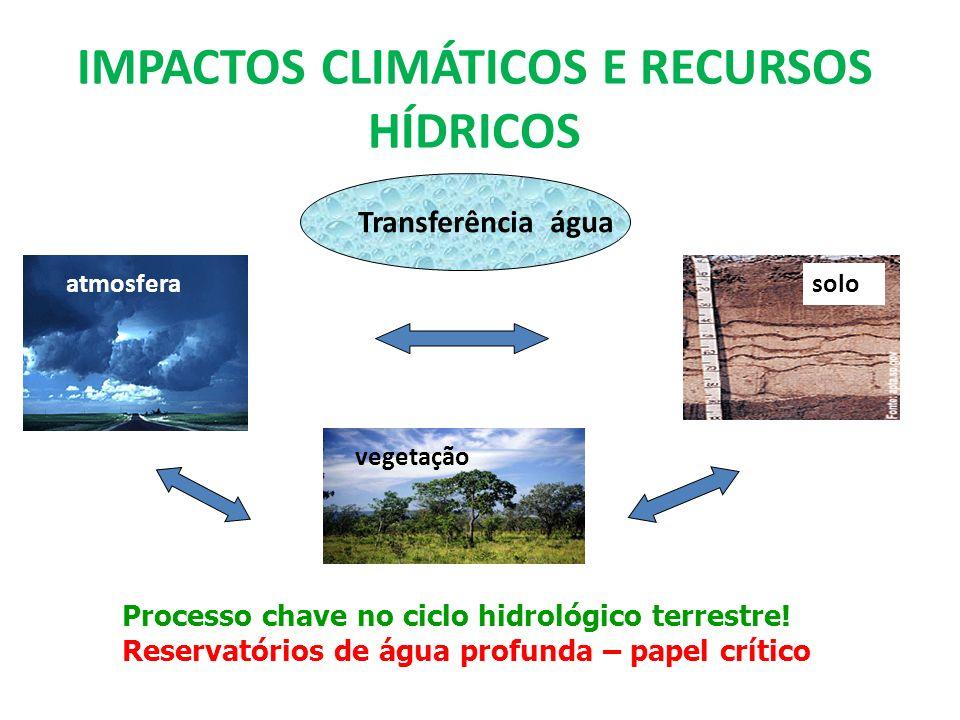 IMPACTOS CLIMÁTICOS E RECURSOS HÍDRICOS Processo chave no ciclo hidrológico terrestre! Reservatórios de água profunda – papel crítico solo Transferênc