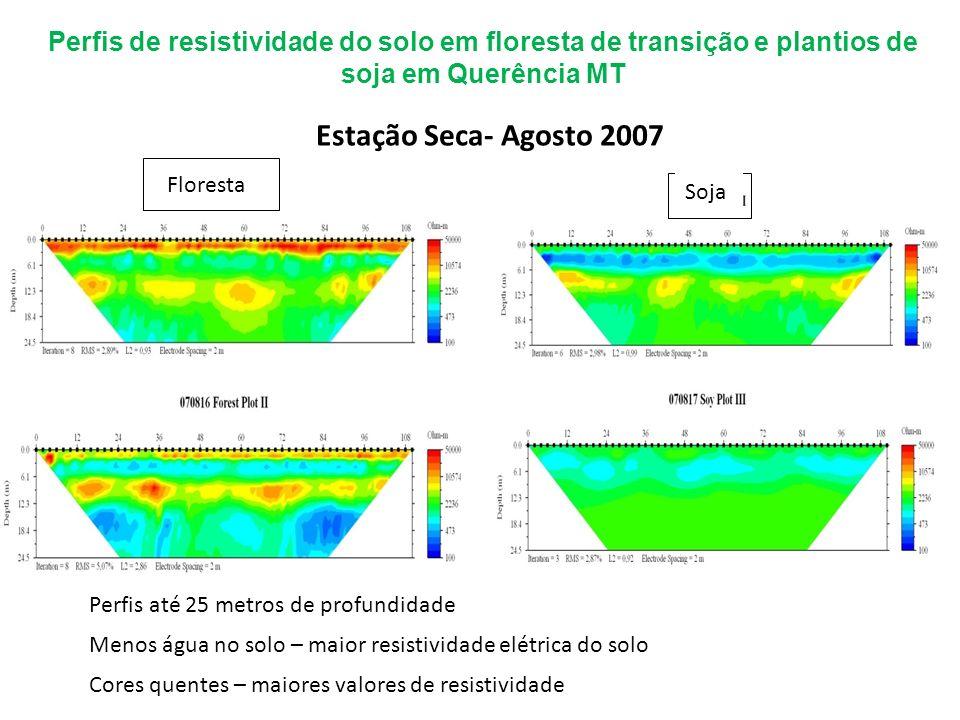 Perfis de resistividade do solo em floresta de transição e plantios de soja em Querência MT Floresta Perfis até 25 metros de profundidade Menos água n