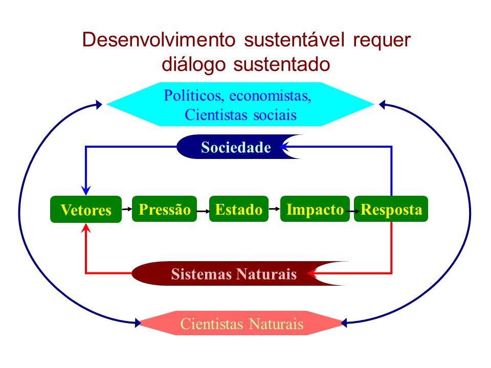 Desenvolvimento sustentável requer diálogo sustentado Vetores PressãoEstado Impacto Resposta Sistemas Naturais Sociedade Políticos, economistas, Cient