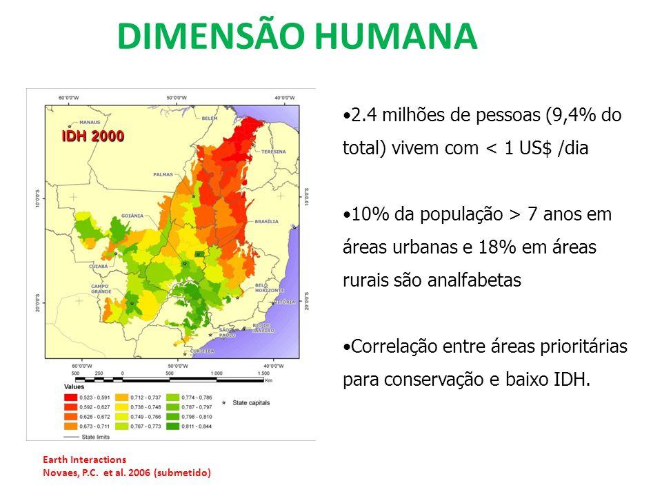 DIMENSÃO HUMANA Earth Interactions Novaes, P.C. et al. 2006 (submetido) IDH 2000 2.4 milhões de pessoas (9,4% do total) vivem com < 1 US$ /dia 10% da