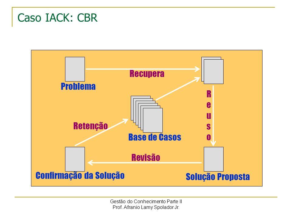 Gestão do Conhecimento Parte II Prof. Afranio Lamy Spolador Jr. Caso IACK: Raciocínio baseado em casos CBR tipicamente possui um processo cíclico que