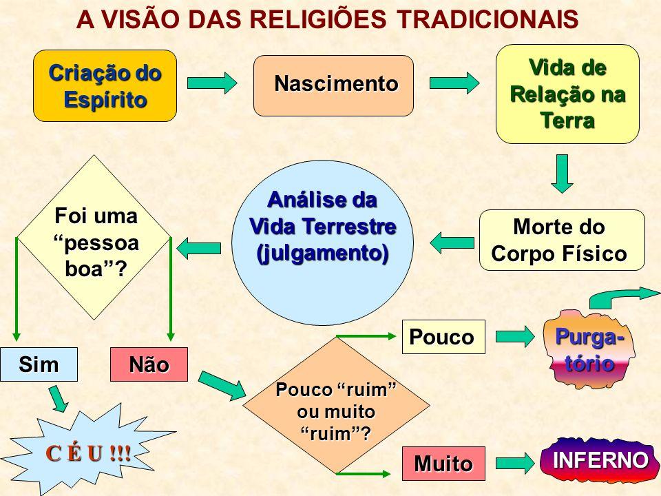 Roteiro de Palestra de Carlos Augusto Parchen Apresentado no Centro Espírita Luz Eterna, 16/01/01