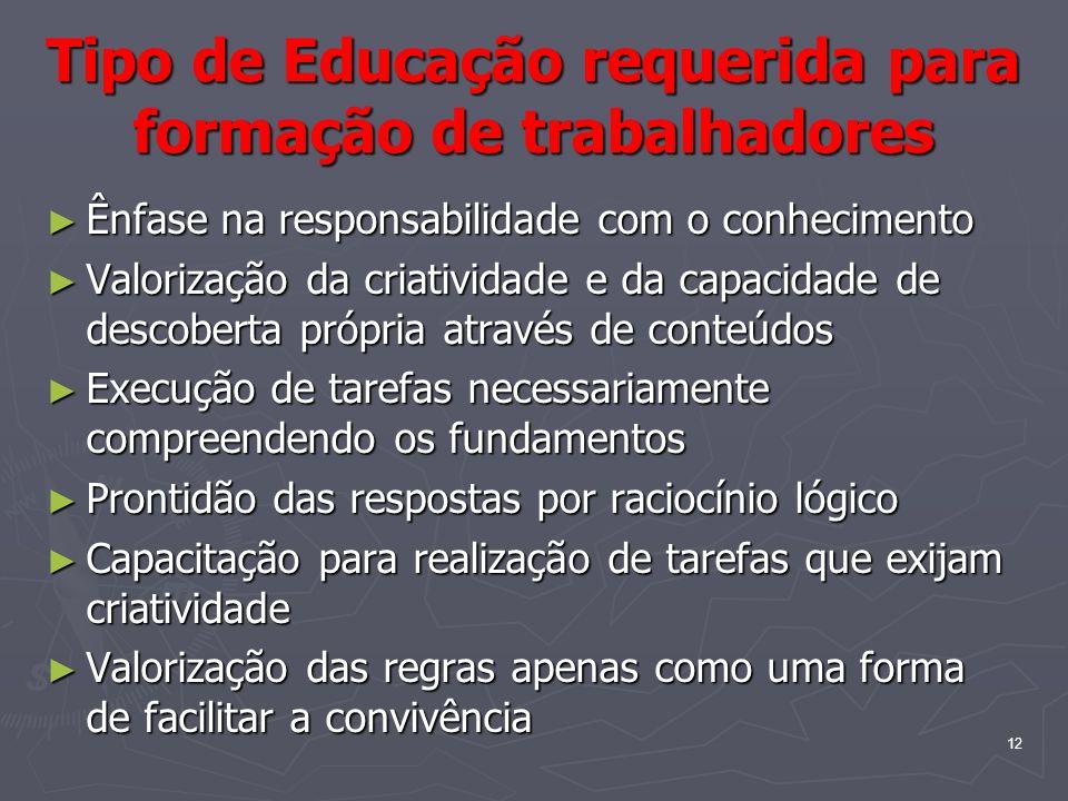 12 Tipo de Educação requerida para formação de trabalhadores Ênfase na responsabilidade com o conhecimento Ênfase na responsabilidade com o conhecimen