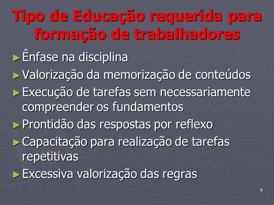 9 Tipo de Educação requerida para formação de trabalhadores Ênfase na disciplina Ênfase na disciplina Valorização da memorização de conteúdos Valoriza