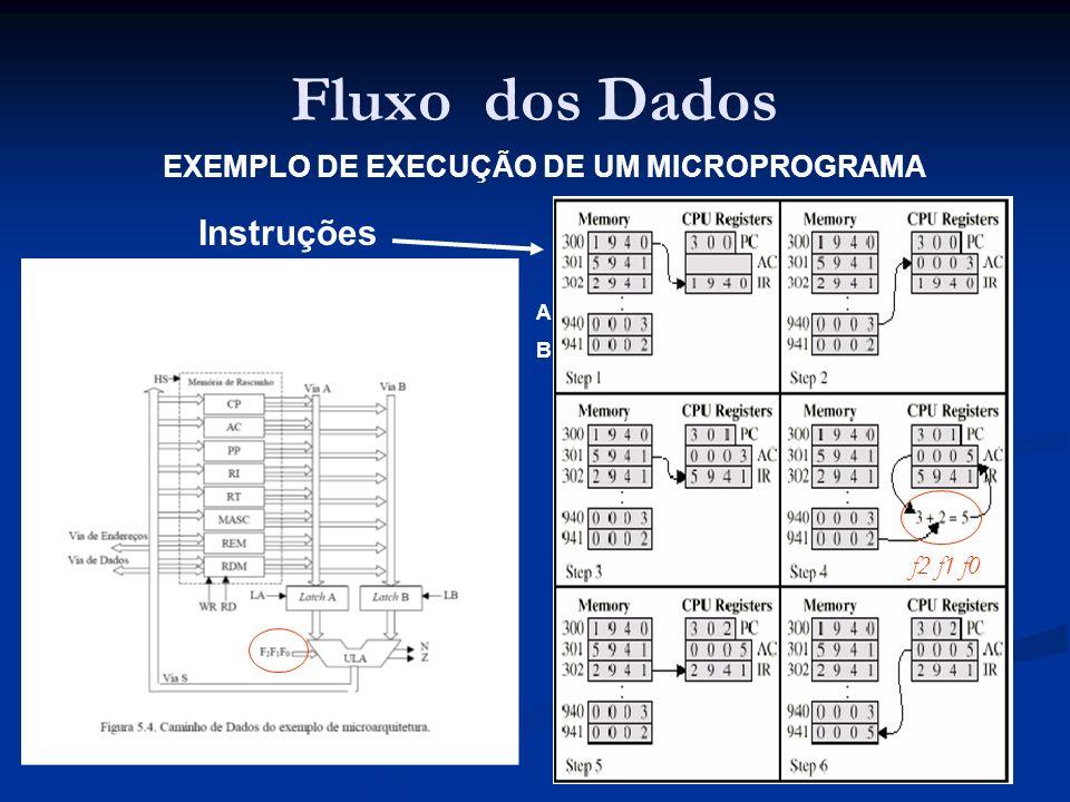 EXEMPLO DE EXECUÇÃO DE UM MICROPROGRAMA Instruções ABAB f2 f1 f0