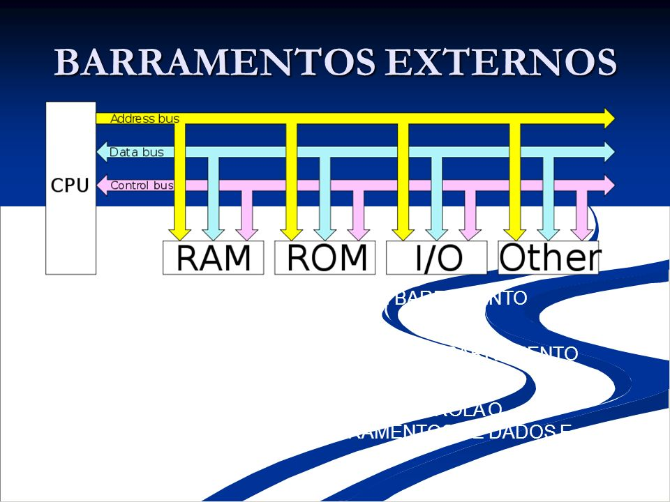 BARRAMENTOS EXTERNOS a)BARRAMENTO DE DADOS: É UM BARRAMENTO BIDIRECIONAL. b) BARRAMENTO DE ENDEREÇOS: É UM BARRAMENTO UNIDIRECIONAL. c) BARRAMENTO DE