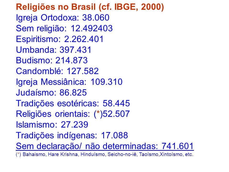 Religiões no Brasil (cf. IBGE, 2000) Igreja Ortodoxa: 38.060 Sem religião: 12.492403 Espiritismo: 2.262.401 Umbanda: 397.431 Budismo: 214.873 Candombl