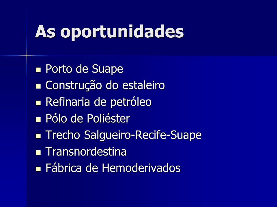 As oportunidades Porto de Suape Porto de Suape Construção do estaleiro Construção do estaleiro Refinaria de petróleo Refinaria de petróleo Pólo de Pol