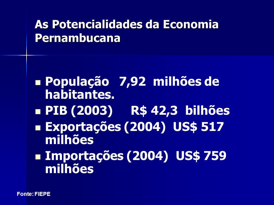 As Potencialidades da Economia Pernambucana População 7,92 milhões de habitantes. PIB (2003) R$ 42,3 bilhões Exportações (2004) US$ 517 milhões Import