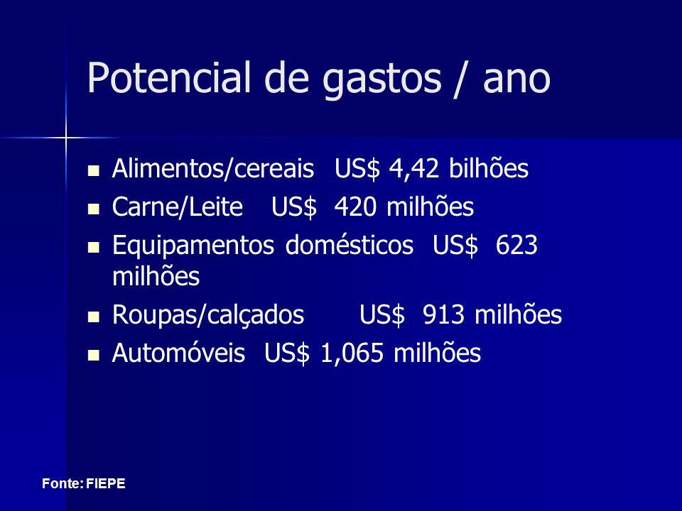 Potencial de gastos / ano Alimentos/cereais US$ 4,42 bilhões Carne/Leite US$ 420 milhões Equipamentos domésticos US$ 623 milhões Roupas/calçadosUS$ 91
