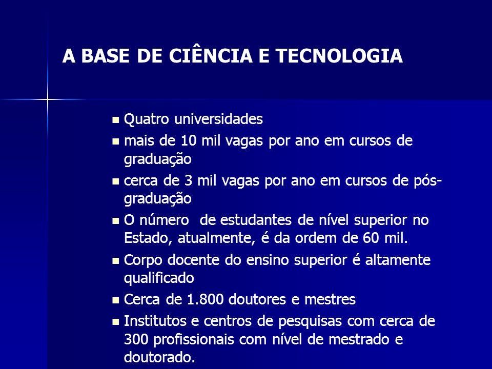 A BASE DE CIÊNCIA E TECNOLOGIA Quatro universidades mais de 10 mil vagas por ano em cursos de graduação cerca de 3 mil vagas por ano em cursos de pós-