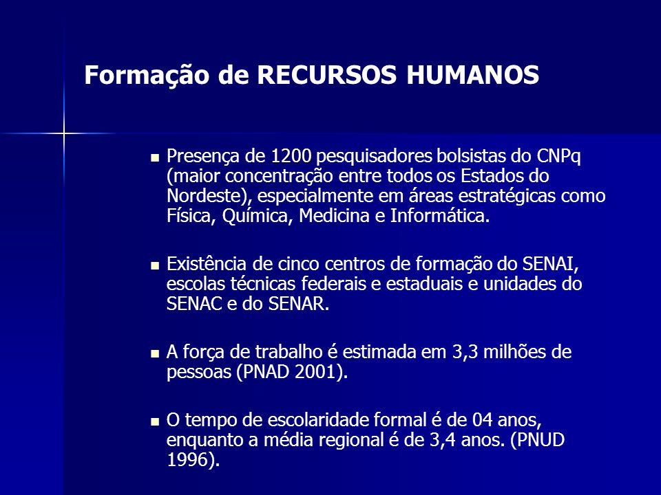 Formação de RECURSOS HUMANOS 1200 Presença de 1200 pesquisadores bolsistas do CNPq (maior concentração entre todos os Estados do Nordeste), especialme