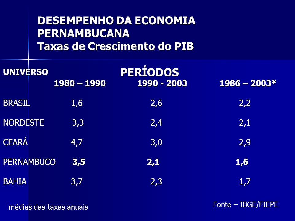 DESEMPENHO DA ECONOMIA PERNAMBUCANA Taxas de Crescimento do PIB UNIVERSO PERÍODOS 1980 – 1990 1990 - 2003 1986 – 2003* 1980 – 1990 1990 - 2003 1986 –