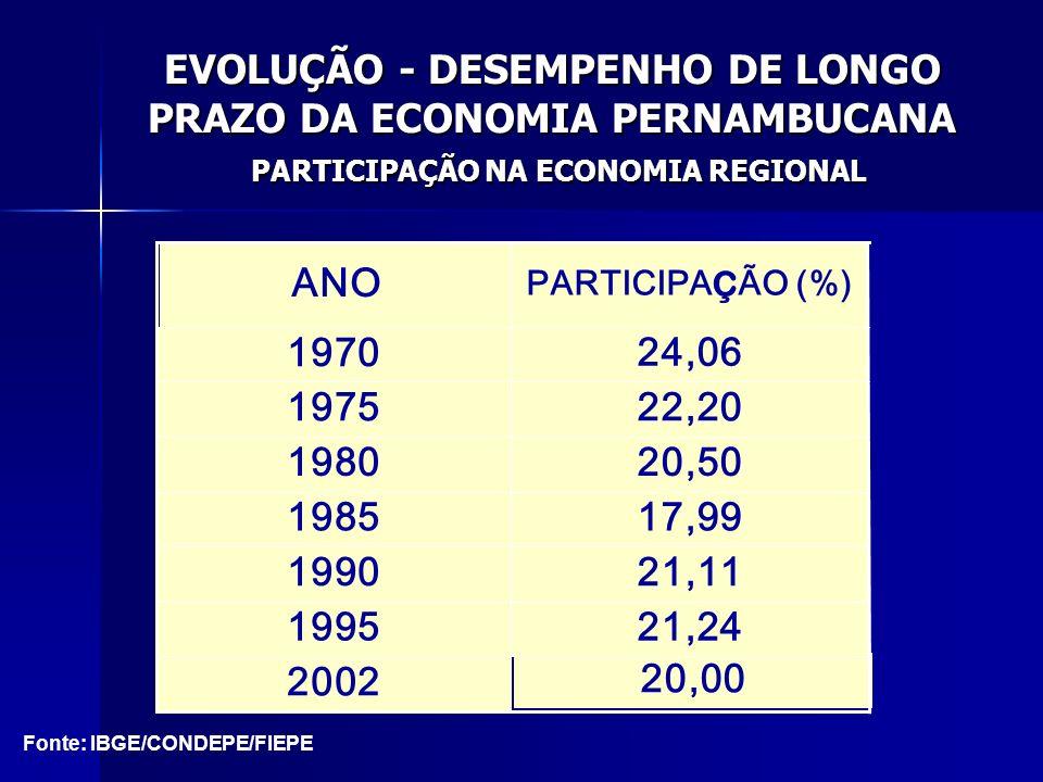 EVOLUÇÃO - DESEMPENHO DE LONGO PRAZO DA ECONOMIA PERNAMBUCANA PARTICIPAÇÃO NA ECONOMIA REGIONAL 24,06 1970 22,201975 20,501980 20,00 2002 21,241995 21