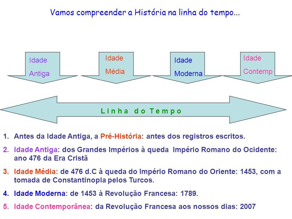 Idade Média Idade Antiga Idade Média Idade Moderna L i n h a d o T e m p o Idade Contemp 1.Antes da Idade Antiga, a Pré-História: antes dos registros