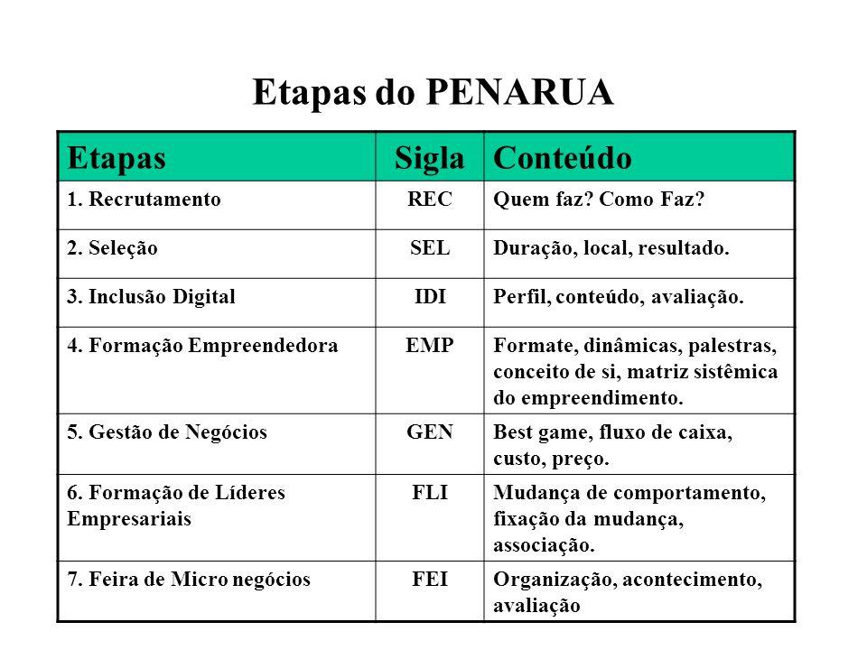 Etapas do PENARUA EtapasSiglaConteúdo 1. RecrutamentoRECQuem faz.
