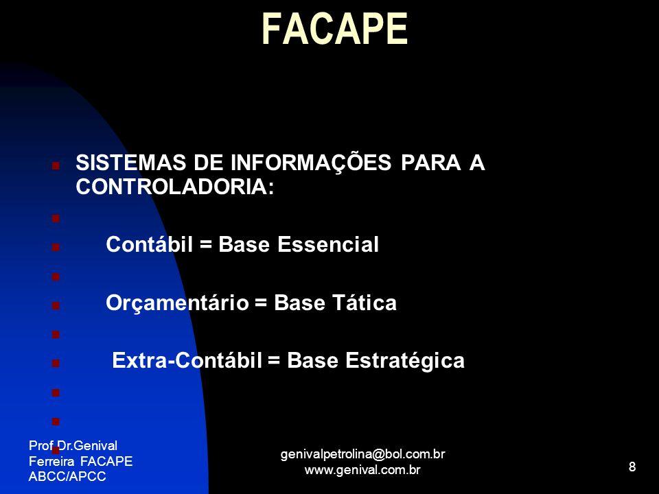 Prof.Dr.Genival Ferreira FACAPE ABCC/APCC genivalpetrolina@bol.com.br www.genival.com.br 9 FACAPE Projeções – Simulações: Modelo Ferreira – BP e DRE - Cenários: Otimista Pessimista Realista - Premissas e Hipóteses Fluxo de Caixa