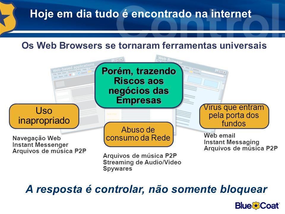 Hoje em dia tudo é encontrado na internet Os Web Browsers se tornaram ferramentas universais A resposta é controlar, não somente bloquear Porém, trazendo Riscos aos negócios das Empresas Abuso de consumo da Rede Virus que entram pela porta dos fundos Uso inapropriado Arquivos de música P2P Streaming de Audio/Video Spywares Web email Instant Messaging Arquivos de música P2P Navegação Web Instant Messenger Arquivos de música P2P