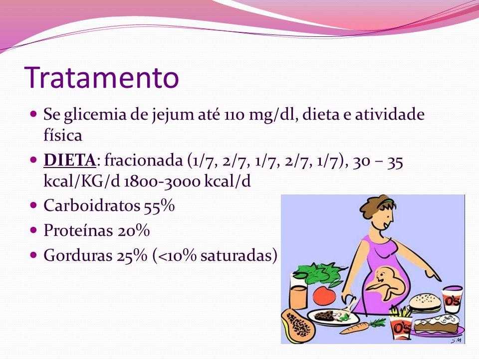 Tratamento Se glicemia de jejum até 110 mg/dl, dieta e atividade física DIETA: fracionada (1/7, 2/7, 1/7, 2/7, 1/7), 30 – 35 kcal/KG/d 1800-3000 kcal/
