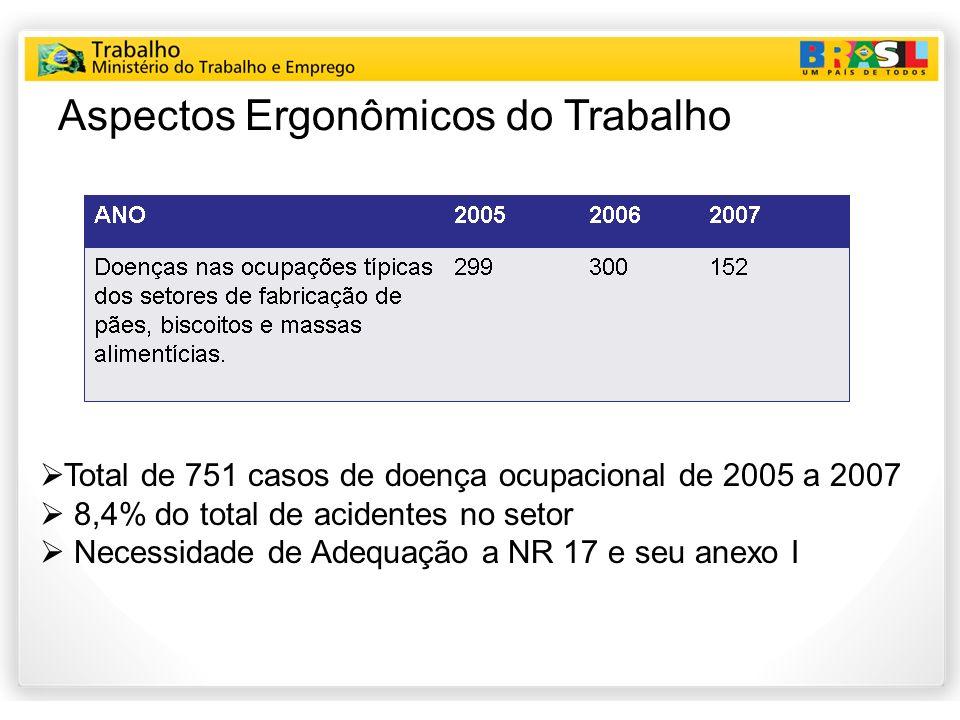 Aspectos Ergonômicos do Trabalho Total de 751 casos de doença ocupacional de 2005 a 2007 8,4% do total de acidentes no setor Necessidade de Adequação