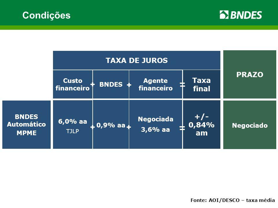 +/- 0,84% am Custo financeiro BNDES Agente financeiro TAXA DE JUROS PRAZO Taxa final + + Negociada 3,6% aa BNDES Automático MPME 6,0% aa TJLP 0,9% aa Negociado + + Fonte: AOI/DESCO – taxa média Condições