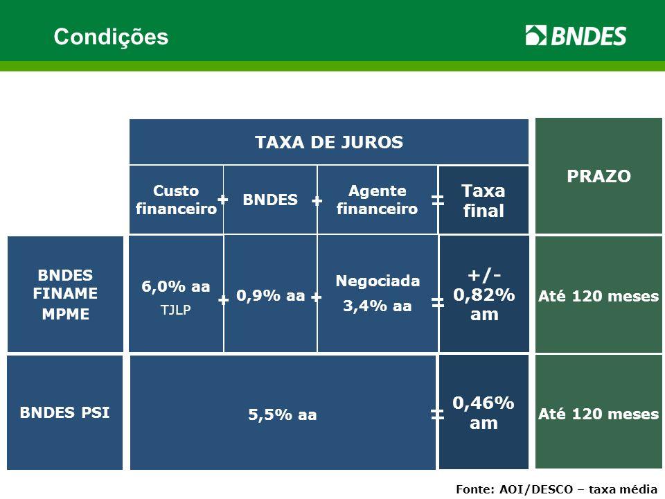 0,46% am Custo financeiro BNDES Agente financeiro TAXA DE JUROS PRAZO Taxa final + + BNDES PSI 5,5% aa Até 120 meses Fonte: AOI/DESCO – taxa média +/- 0,82% am Negociada 3,4% aa BNDES FINAME MPME 6,0% aa TJLP 0,9% aa Até 120 meses + + Condições