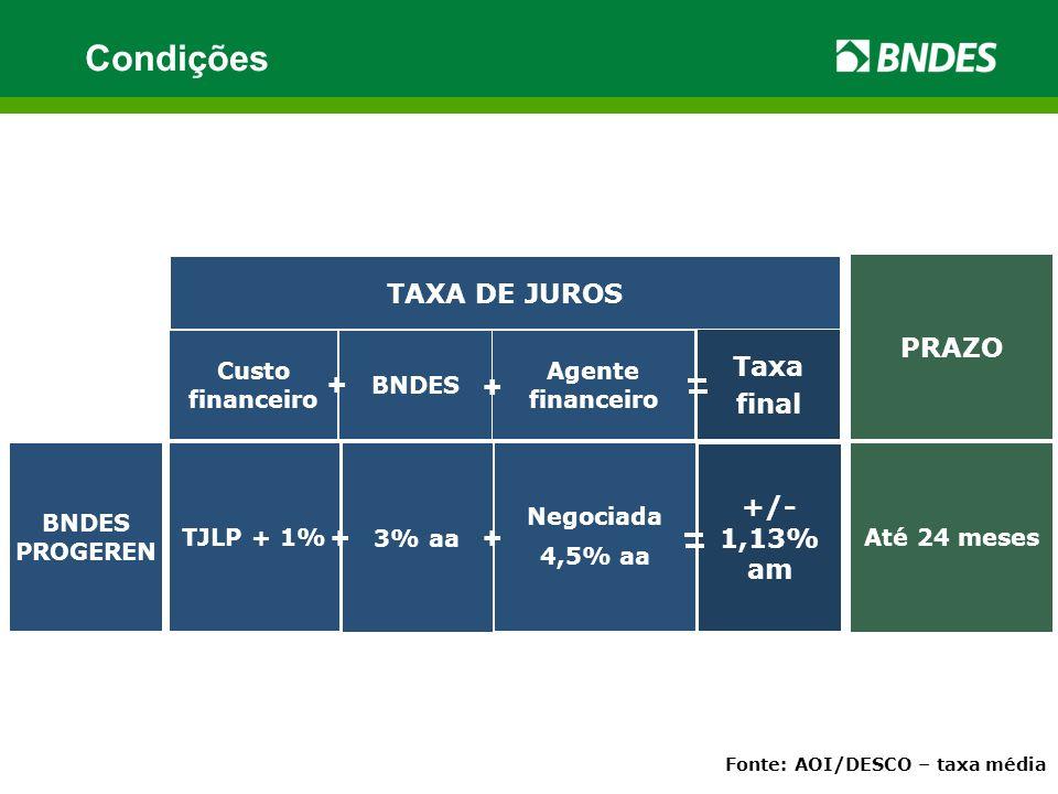 +/- 1,13% am Negociada 4,5% aa Custo financeiro BNDES Agente financeiro TAXA DE JUROS PRAZO Taxa final + + 3% aa BNDES PROGEREN TJLP + 1% Até 24 meses + + Fonte: AOI/DESCO – taxa média Condições