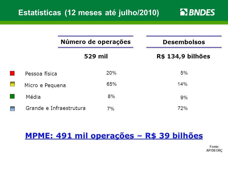 Número de operações 529 mil R$ 134,9 bilhões Desembolsos Fonte: AP/DEORÇ MPME: 491 mil operações – R$ 39 bilhões Estatísticas (12 meses até julho/2010) Pessoa física Micro e Pequena Média Grande e Infraestrutura 20% 65% 8% 7% 5% 14% 9% 72%