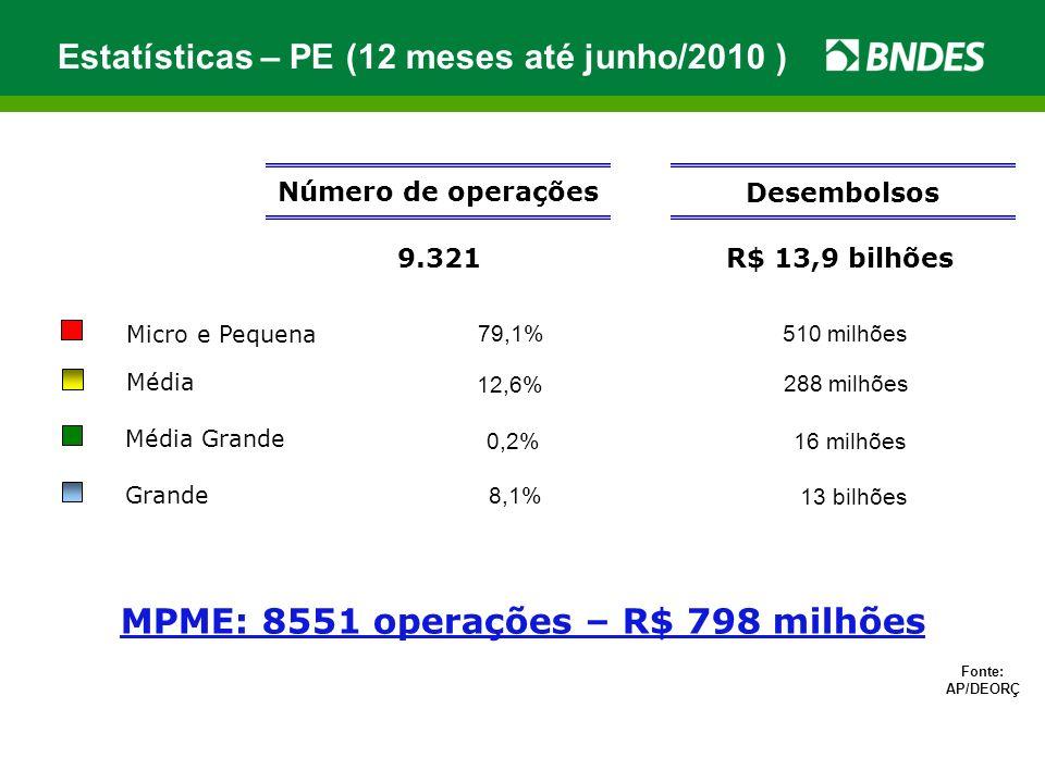 Número de Cartões 6.583 Limite R$ 265 milhões Nº de Transações (Ago/2010) 5.395 Valor das Transações (Ago/2010) R$ 85 milhões Número de Fornecedores 358 Cartão BNDES – Pernambuco