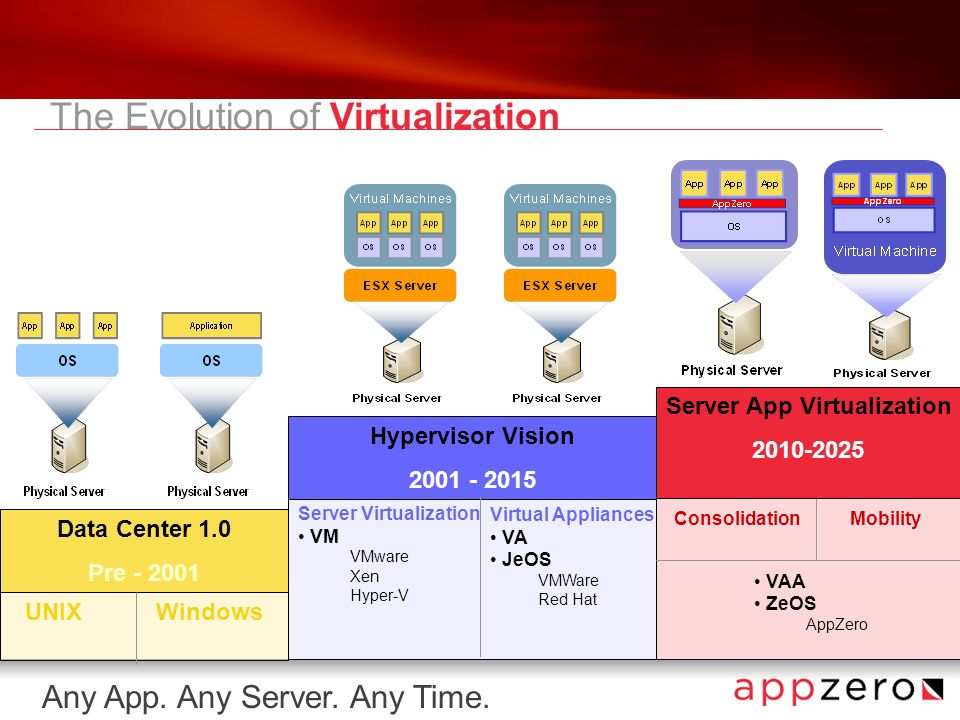 Any App. Any Server. Any Time. Server Virtualization VM VMware Xen Hyper-V Virtual Appliances VA JeOS VMWare Red Hat Data Center 1.0 Pre - 2001 UNIX W