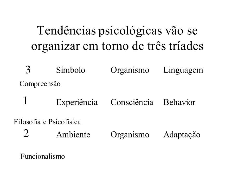 Tendências psicológicas vão se organizar em torno de três tríades SímboloOrganismoLinguagem ExperiênciaConsciênciaBehavior AmbienteOrganismoAdaptação