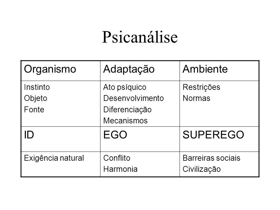 Psicanálise OrganismoAdaptaçãoAmbiente Instinto Objeto Fonte Ato psíquico Desenvolvimento Diferenciação Mecanismos Restrições Normas IDEGOSUPEREGO Exi