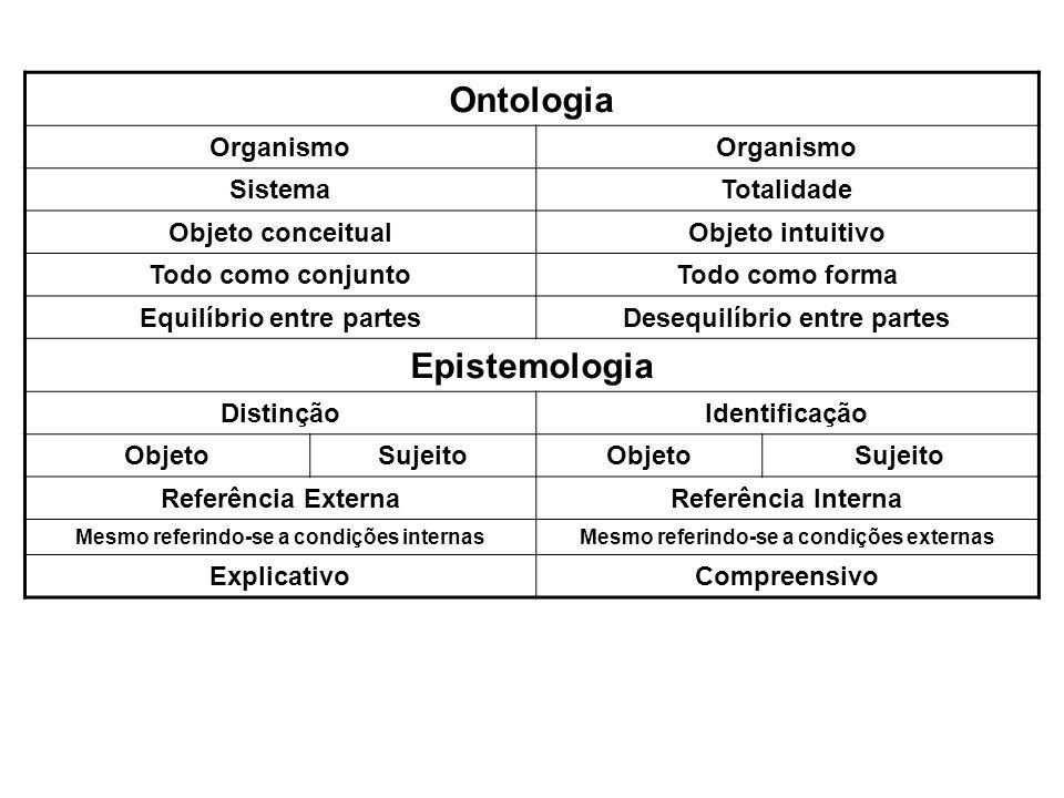 Ontologia Organismo SistemaTotalidade Objeto conceitualObjeto intuitivo Todo como conjuntoTodo como forma Equilíbrio entre partesDesequilíbrio entre p