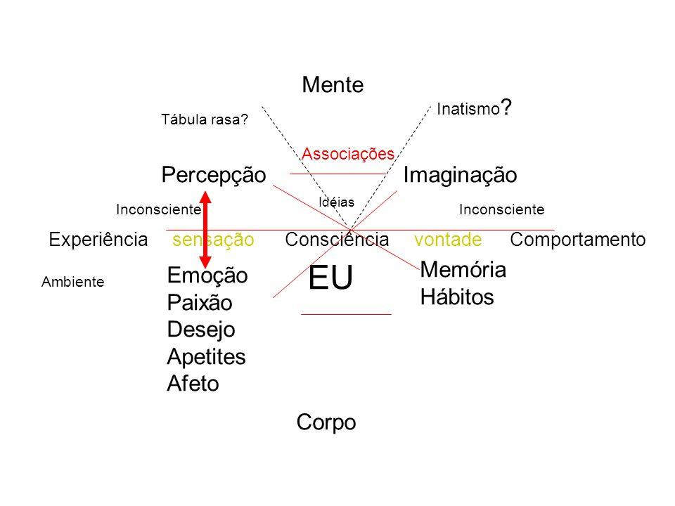 ExperiênciaConsciênciaComportamentosensaçãovontade Idéias EU Percepção Emoção Paixão Desejo Apetites Afeto Ambiente Imaginação Memória Hábitos Inatism