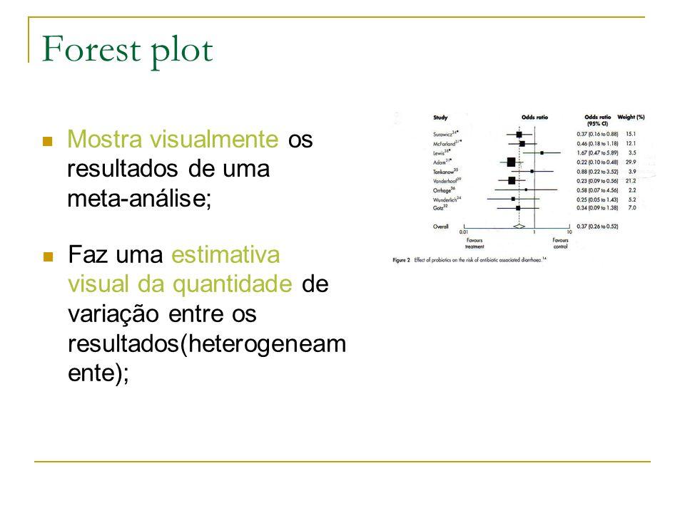 Forest plot Mostra visualmente os resultados de uma meta-análise; Faz uma estimativa visual da quantidade de variação entre os resultados(heterogeneam