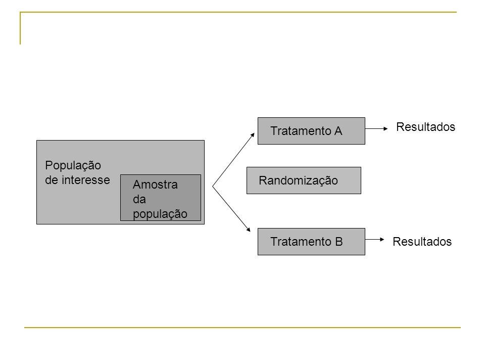 População de interesse Amostra da população Tratamento A Tratamento B Randomização Resultados