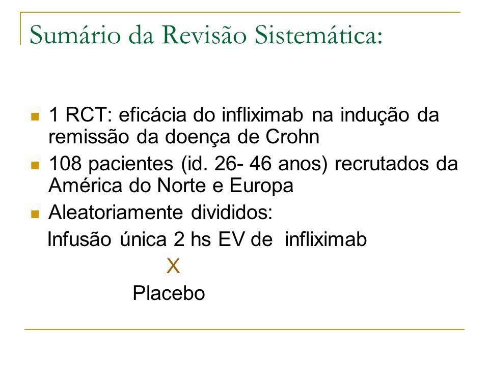 Sumário da Revisão Sistemática: 1 RCT: eficácia do infliximab na indução da remissão da doença de Crohn 108 pacientes (id. 26- 46 anos) recrutados da