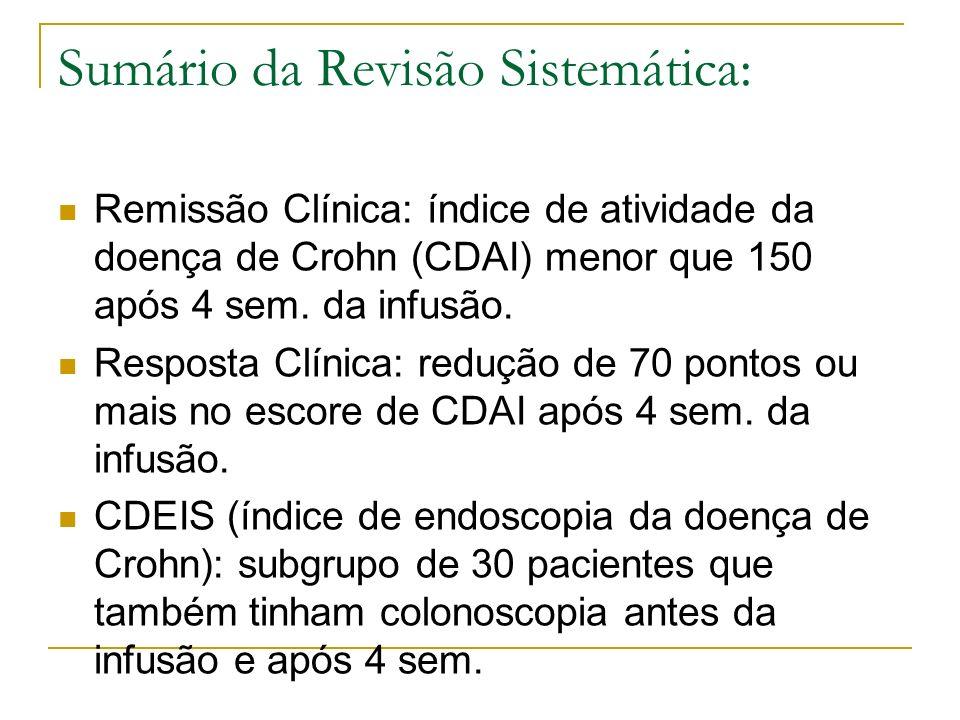 Sumário da Revisão Sistemática: Remissão Clínica: índice de atividade da doença de Crohn (CDAI) menor que 150 após 4 sem. da infusão. Resposta Clínica