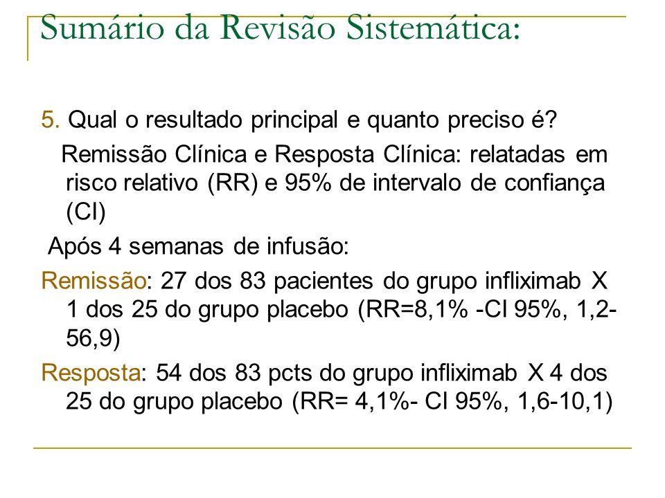 Sumário da Revisão Sistemática: 5. Qual o resultado principal e quanto preciso é? Remissão Clínica e Resposta Clínica: relatadas em risco relativo (RR