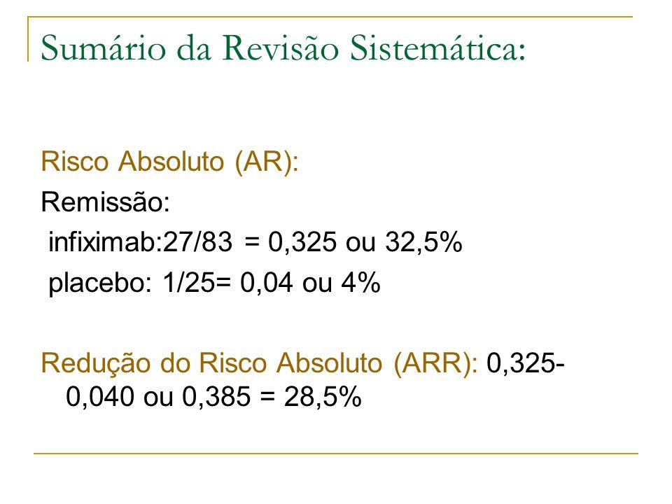 Sumário da Revisão Sistemática: Risco Absoluto (AR): Remissão: infiximab:27/83 = 0,325 ou 32,5% placebo: 1/25= 0,04 ou 4% Redução do Risco Absoluto (A