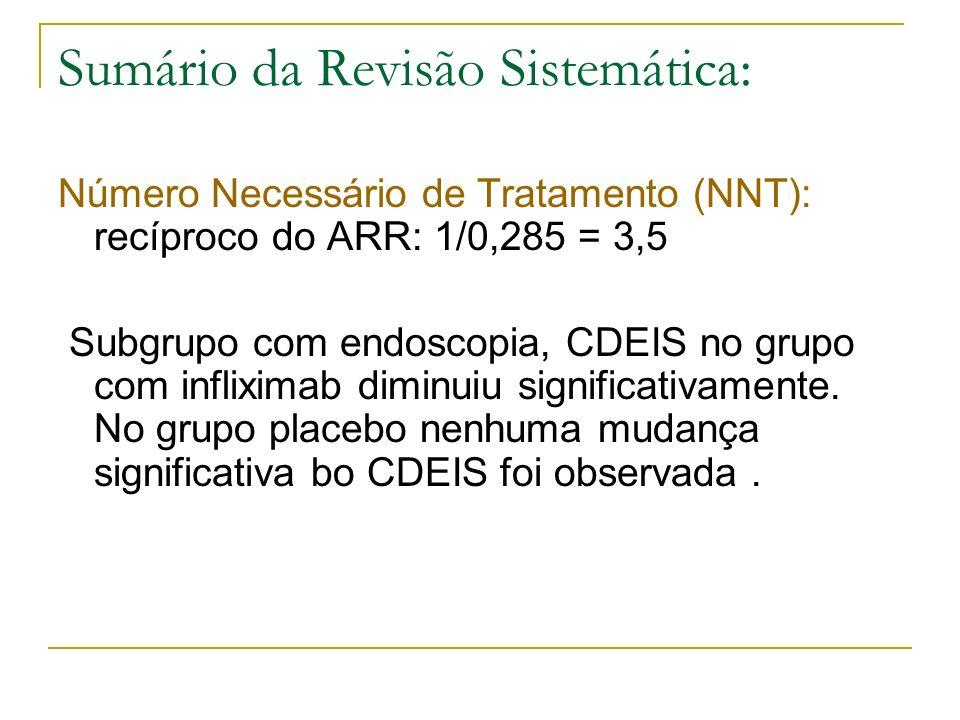 Sumário da Revisão Sistemática: Número Necessário de Tratamento (NNT): recíproco do ARR: 1/0,285 = 3,5 Subgrupo com endoscopia, CDEIS no grupo com inf