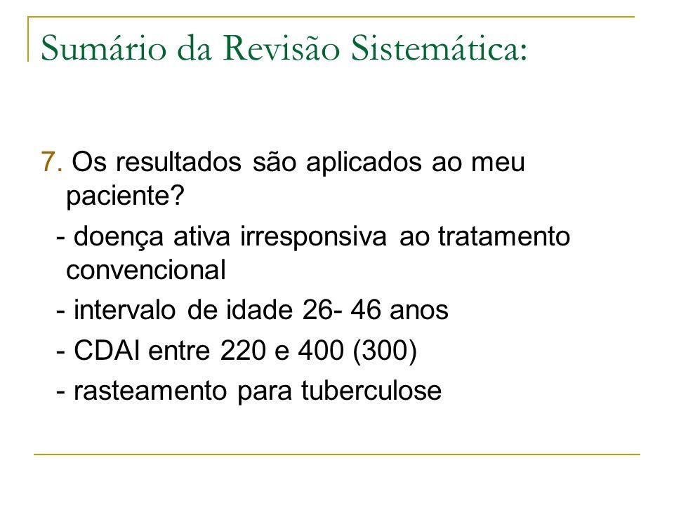 Sumário da Revisão Sistemática: 7. Os resultados são aplicados ao meu paciente? - doença ativa irresponsiva ao tratamento convencional - intervalo de