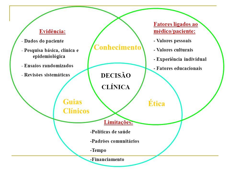 Evidência: - Dados do paciente - Pesquisa básica, clínica e epidemiológica - Ensaios randomizados - Revisões sistemáticas Conhecimento DECISÃO CLÍNICA