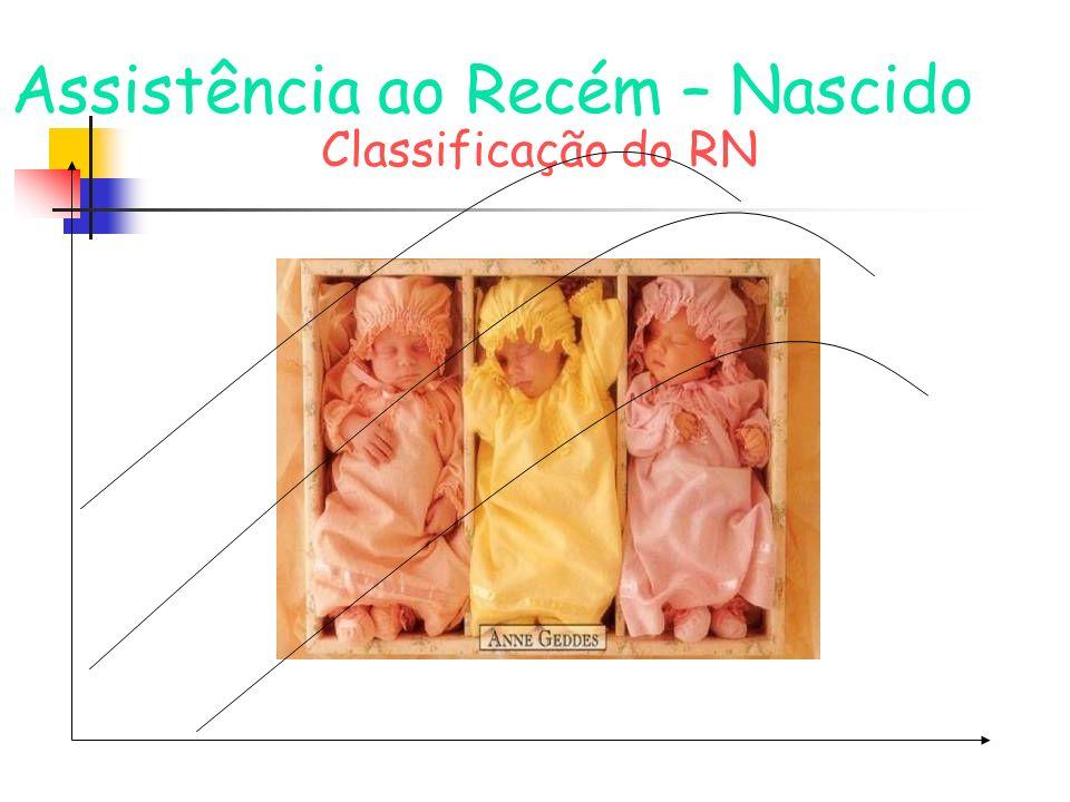 Assistência ao Recém – Nascido Classificação do RN
