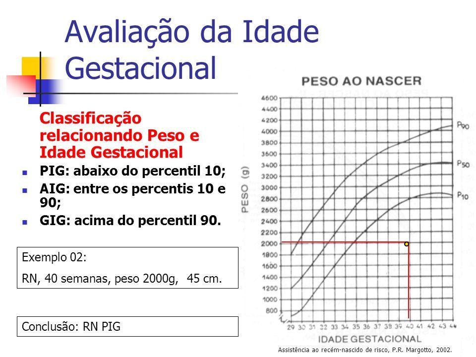 Avaliação da Idade Gestacional Classificação relacionando Peso e Idade Gestacional PIG: abaixo do percentil 10; AIG: entre os percentis 10 e 90; GIG: