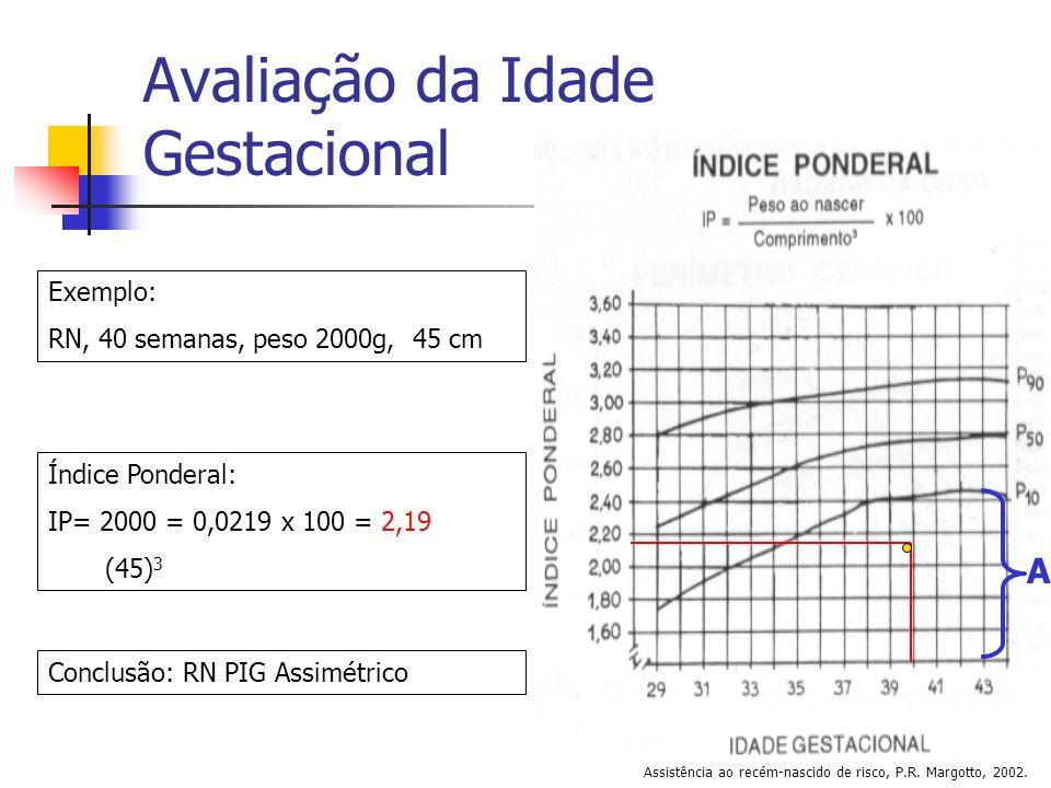Avaliação da Idade Gestacional Exemplo: RN, 40 semanas, peso 2000g, 45 cm Índice Ponderal: IP= 2000 = 0,0219 x 100 = 2,19 (45) 3 Conclusão: RN PIG Ass